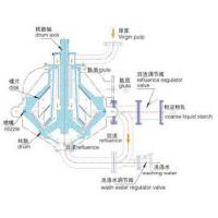Adopting top-suspension driving starch centrifugal separators for corns