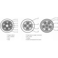 PVC insulated PVC sheathed control cable[part1]