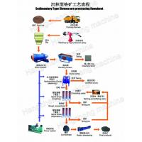 Gold Gravity Separation Machinery Spiral Chutes For Chrome Ore Washing